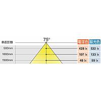 【配光イメージ図】<br>